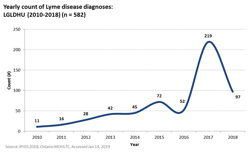 Yearly Count of Lyme Disease Diagnosis