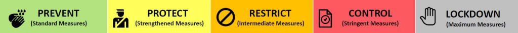 Ontario's COVID-19 Response Framework Levels
