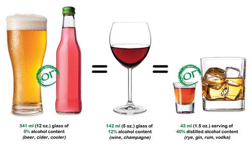 341ml (12oz) glass of 5% alcohol content (beer, cider, cooler) = 142ml (5oz) glass of 12% alcohol content (wine, champagne) = 43ml (1.5oz) serving of 40% distilled alcohol content (rye, gin, rum, vodka)